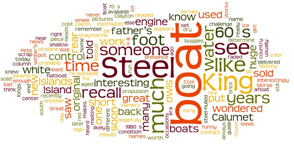 Blog wordcloud 2012   1000islandssteelking.com